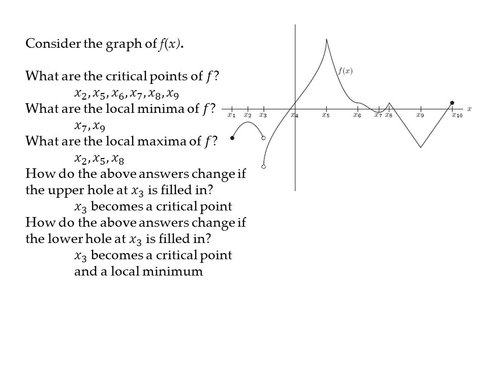 Consider the graph of f(x). What are the critical points of 𝑓