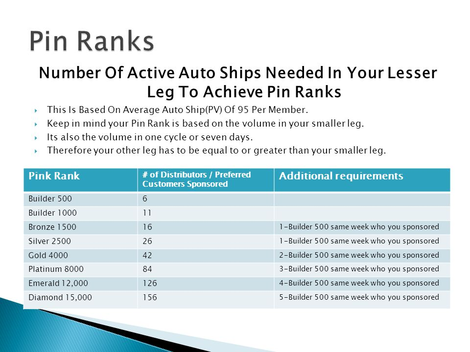 Pin Ranks Number Of Active Auto Ships Needed In Your Lesser Leg To Achieve Pin Ranks. This Is Based On Average Auto Ship(PV) Of 95 Per Member.
