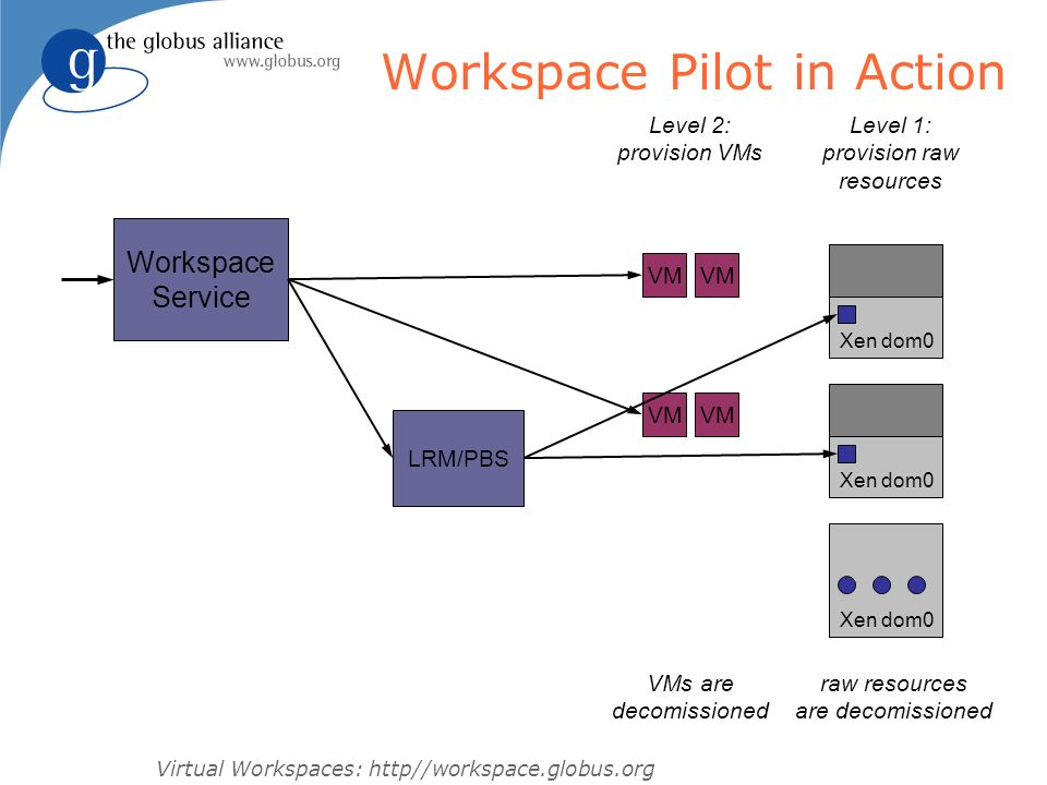 Workspace Pilot in Action