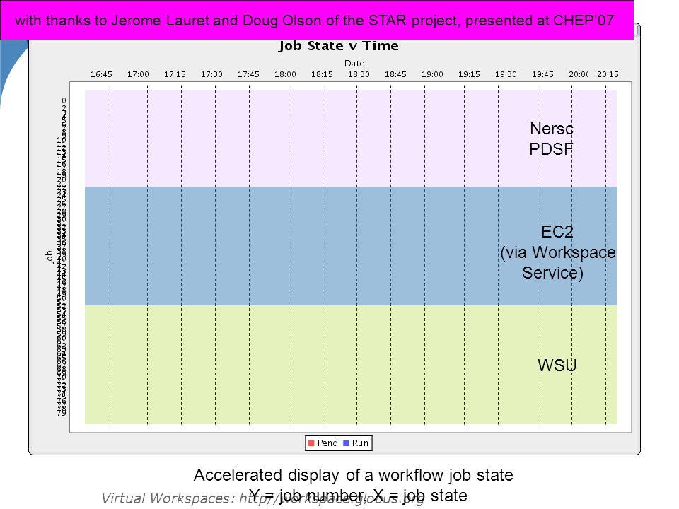 Nersc PDSF EC2 (via Workspace Service) WSU