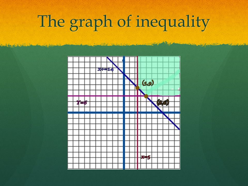 The graph of inequality