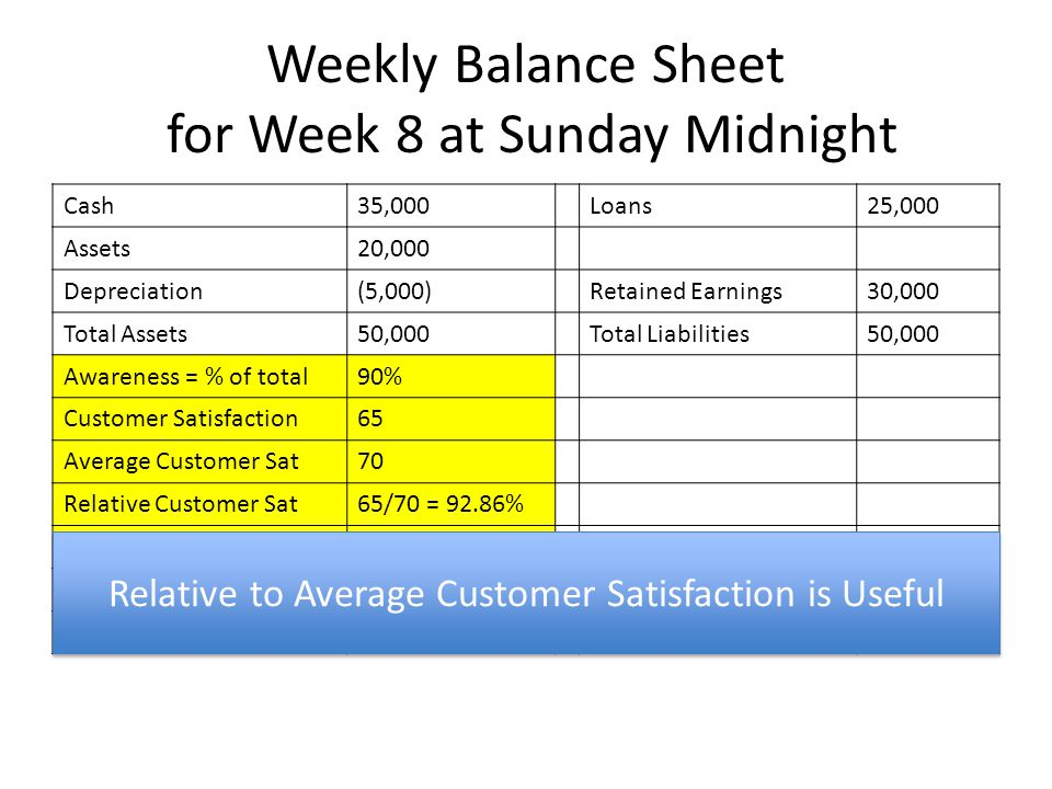 Weekly Balance Sheet for Week 8 at Sunday Midnight