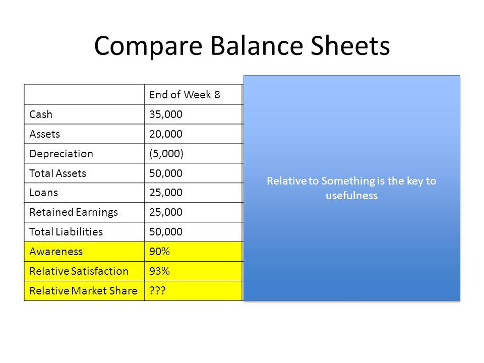 Compare Balance Sheets