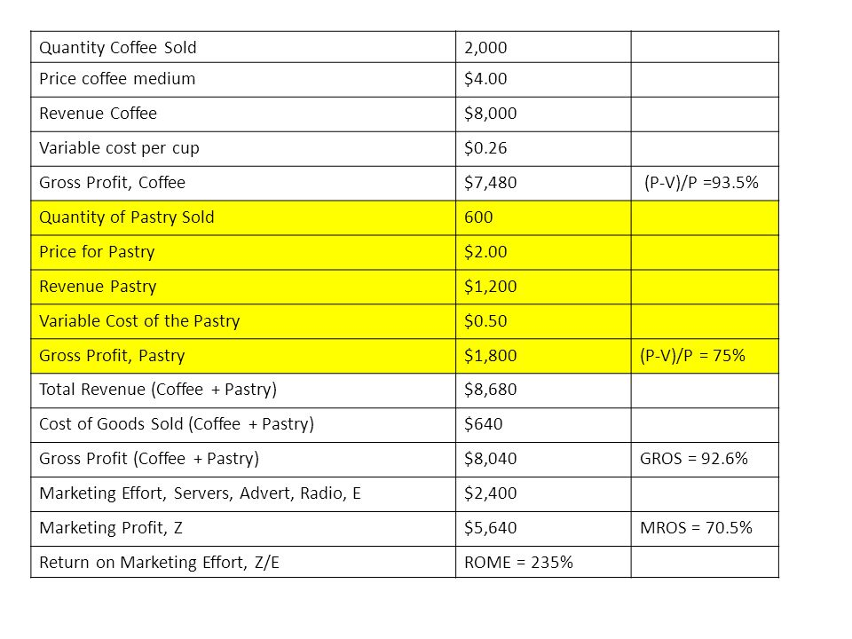 Quantity Coffee Sold 2,000. Price coffee medium. $4.00. Revenue Coffee. $8,000. Variable cost per cup.