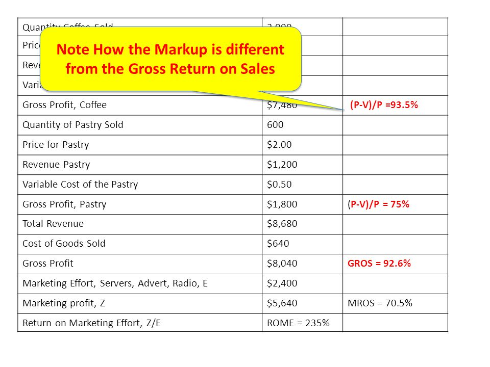 Note How the Markup is different from the Gross Return on Sales