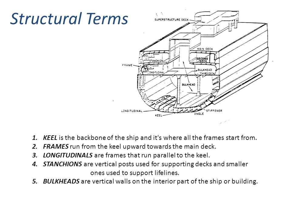 Structural Terms KEEL is the backbone of the ship and it s where all the frames start from. FRAMES run from the keel upward towards the main deck.
