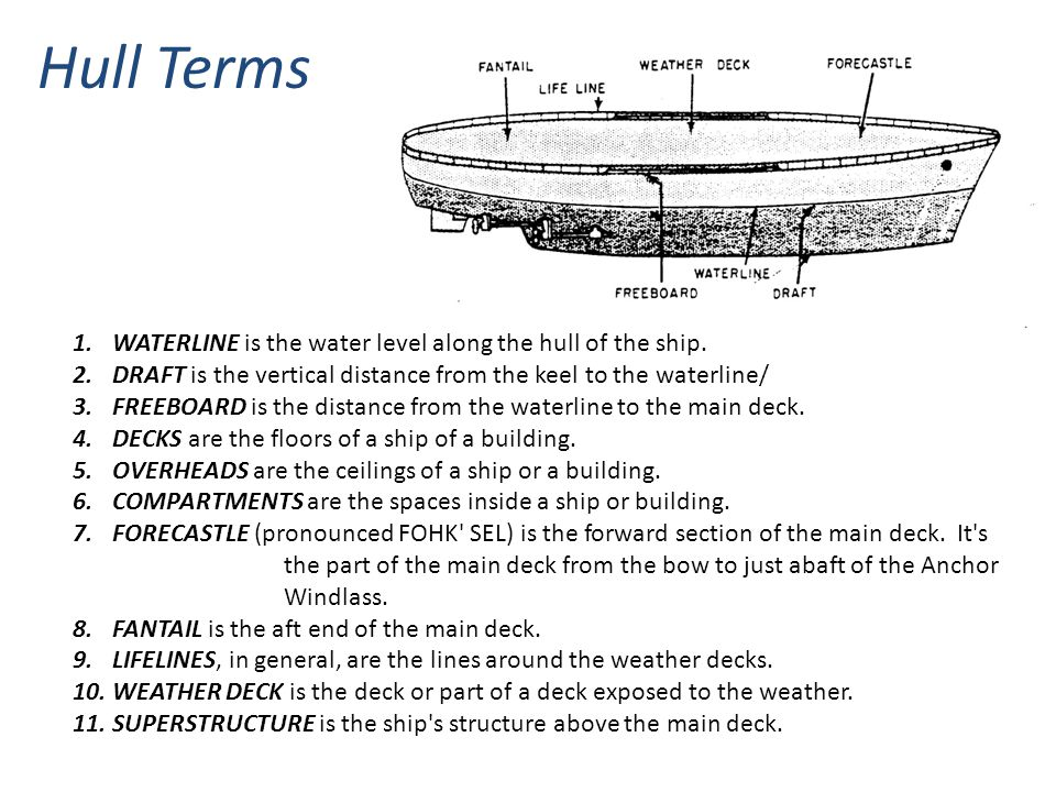 Hull Terms WATERLINE is the water level along the hull of the ship.