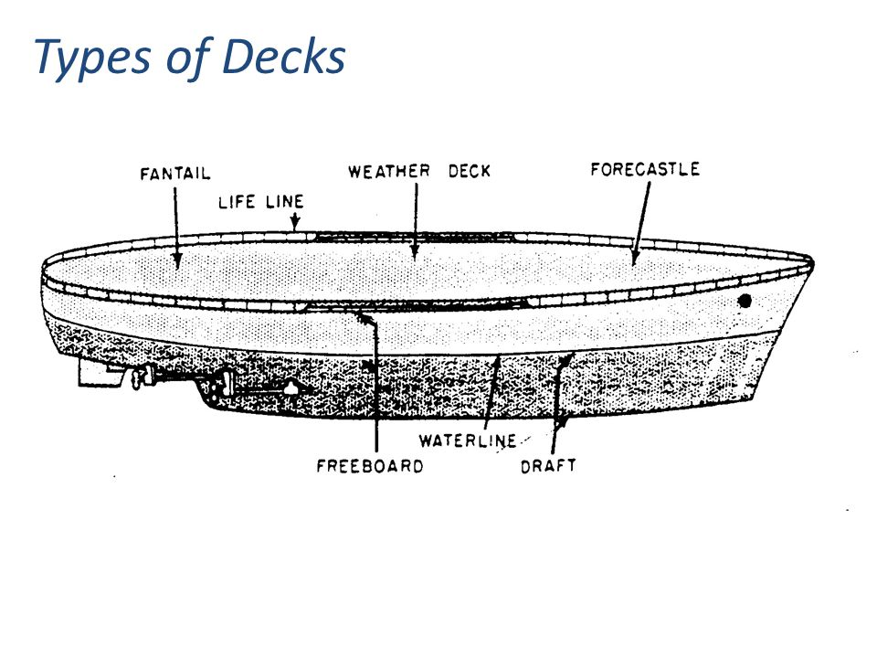 Types of Decks