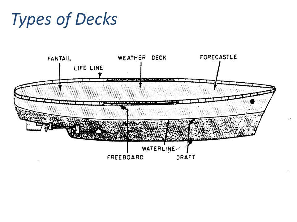 Types of Decks