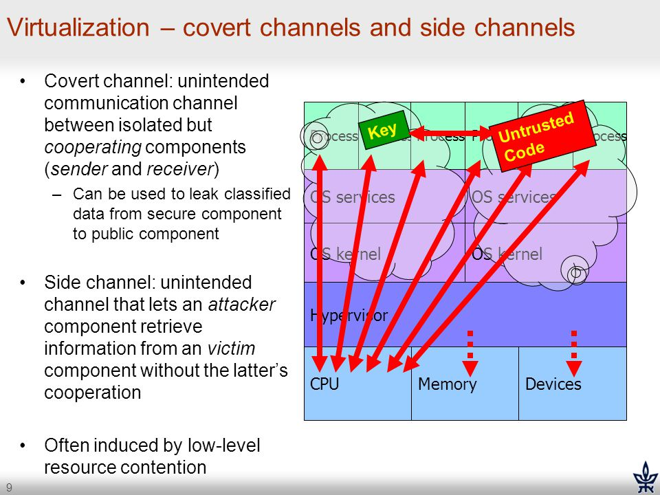 Virtualization – covert channels and side channels