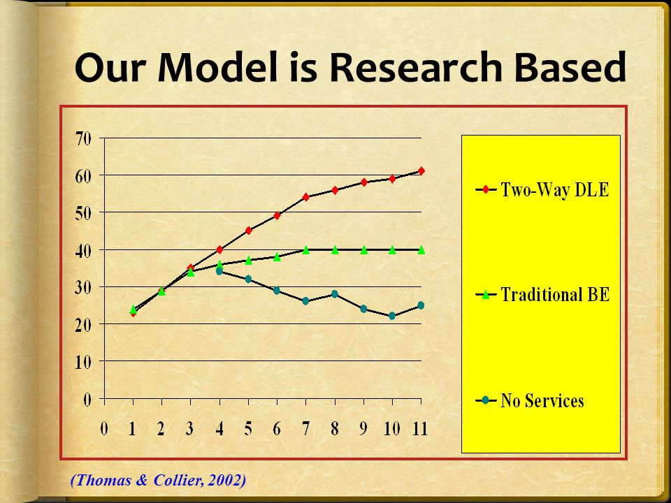 Our Model is Research Based