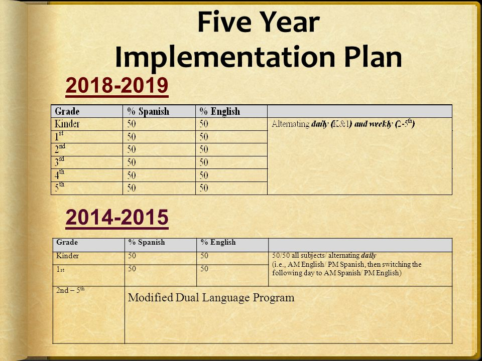 Five Year Implementation Plan