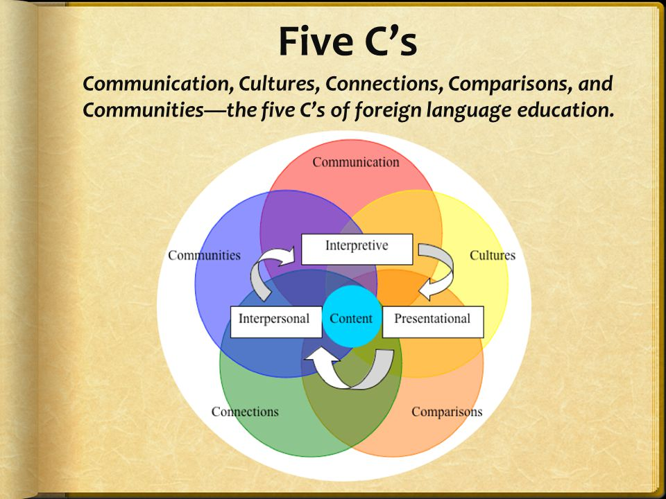 Five C's Communication, Cultures, Connections, Comparisons, and Communities—the five C's of foreign language education.