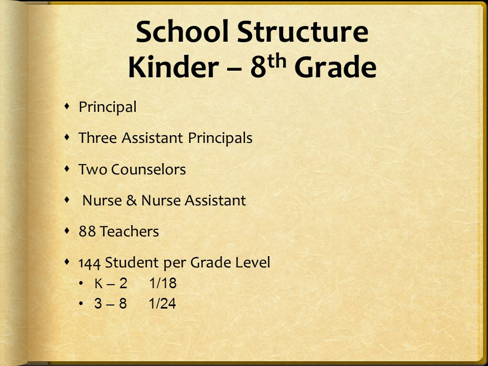 School Structure Kinder – 8th Grade