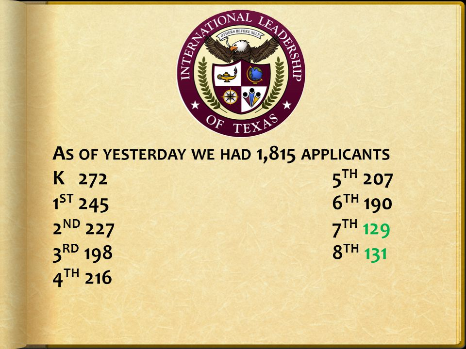 As of yesterday we had 1,815 applicants K 272. 5TH 207 1ST 245