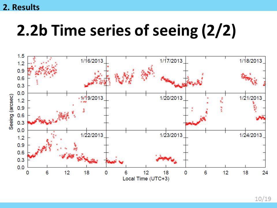 2.2b Time series of seeing (2/2)