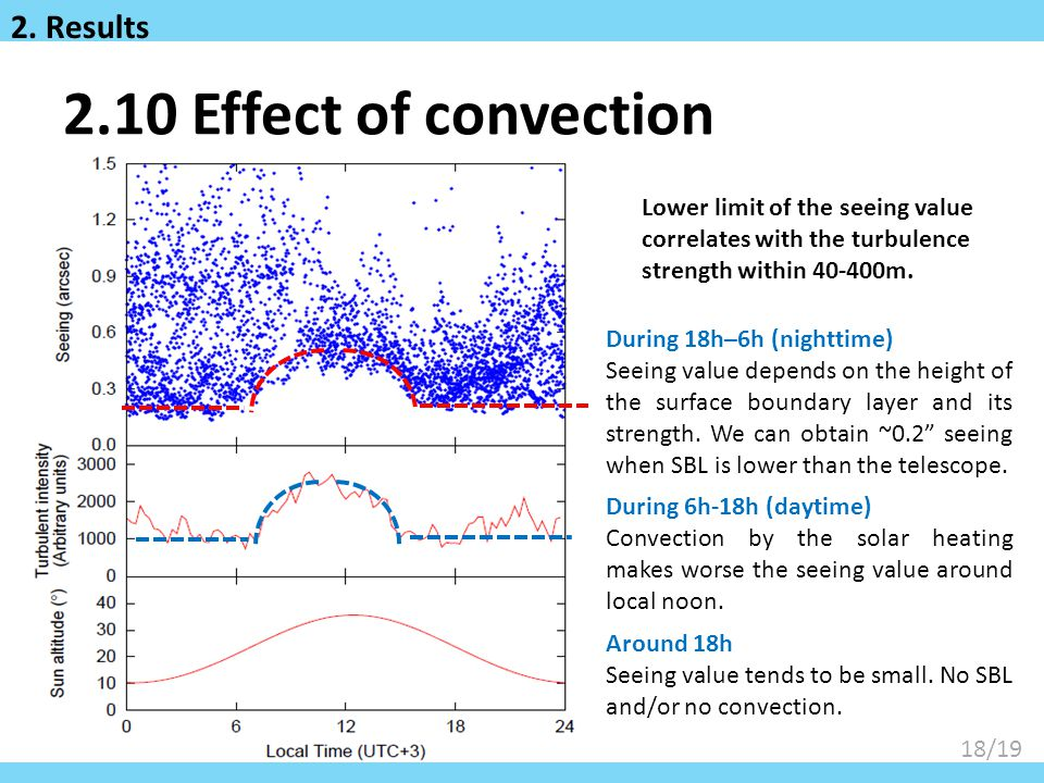 2.10 Effect of convection 2. Results
