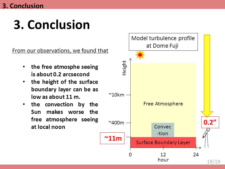 3. Conclusion 3. Conclusion 0.2 ~11m Model turbulence profile