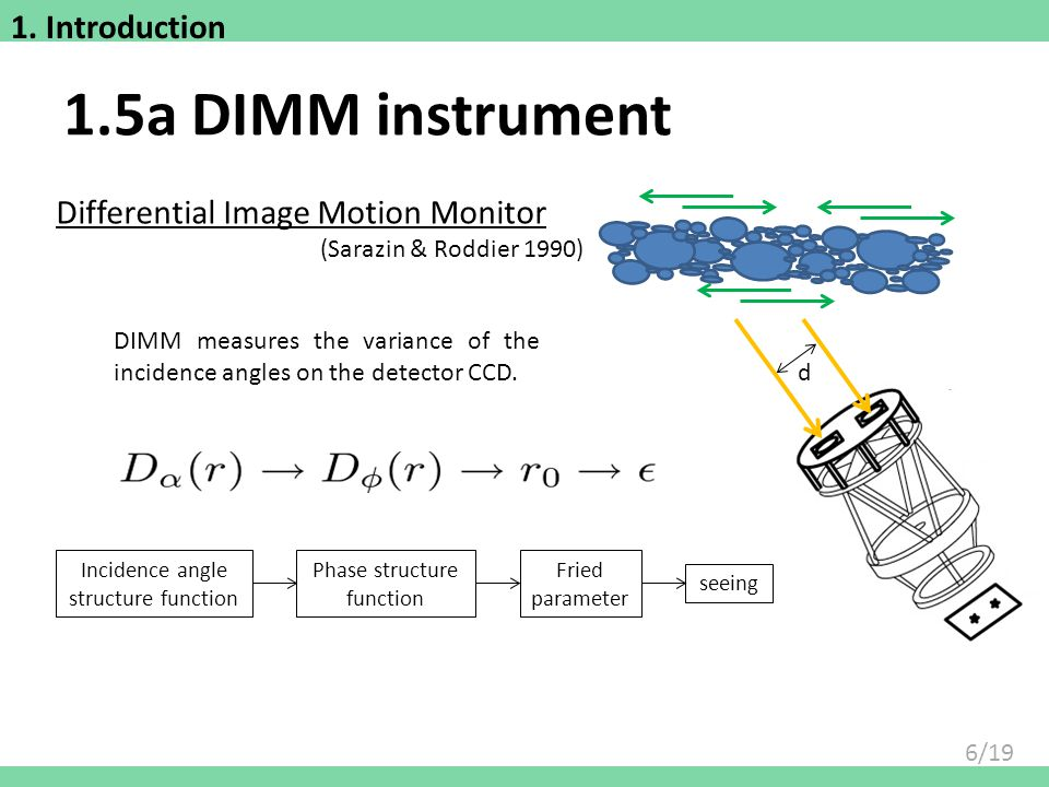 1.5a DIMM instrument 1. Introduction Differential Image Motion Monitor