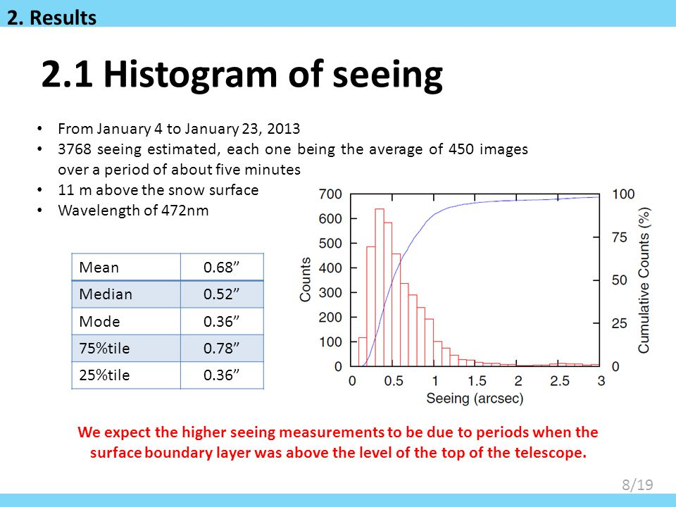 2.1 Histogram of seeing 2. Results From January 4 to January 23, 2013