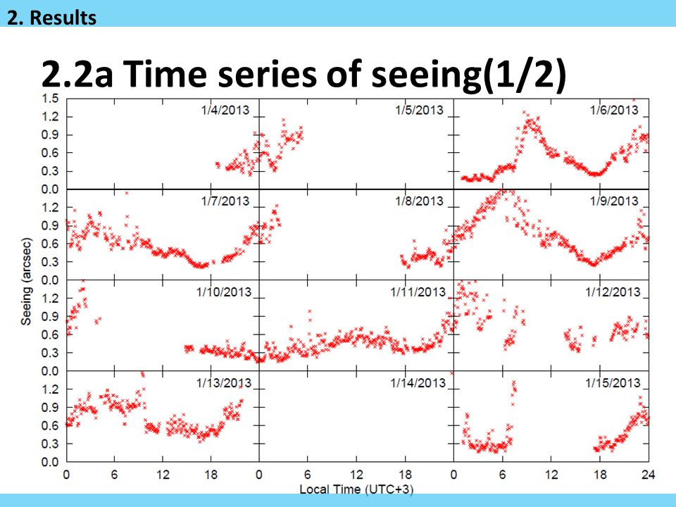 2.2a Time series of seeing(1/2)