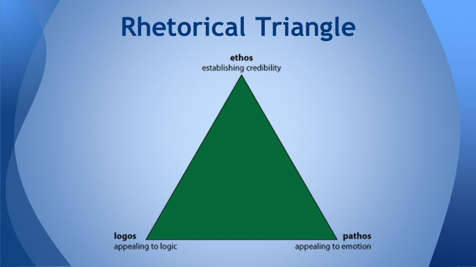 Rhetorical Triangle