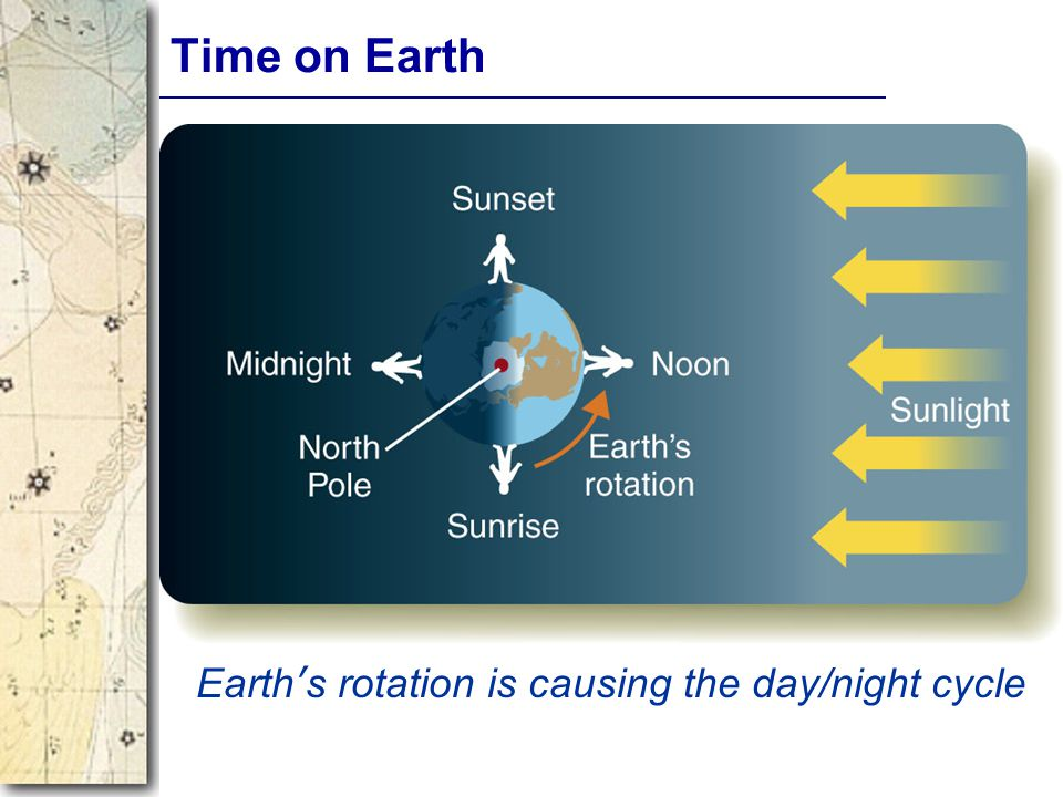 Review Where is Noon, Midnight, 6am and 6pm North Pole Astro 103