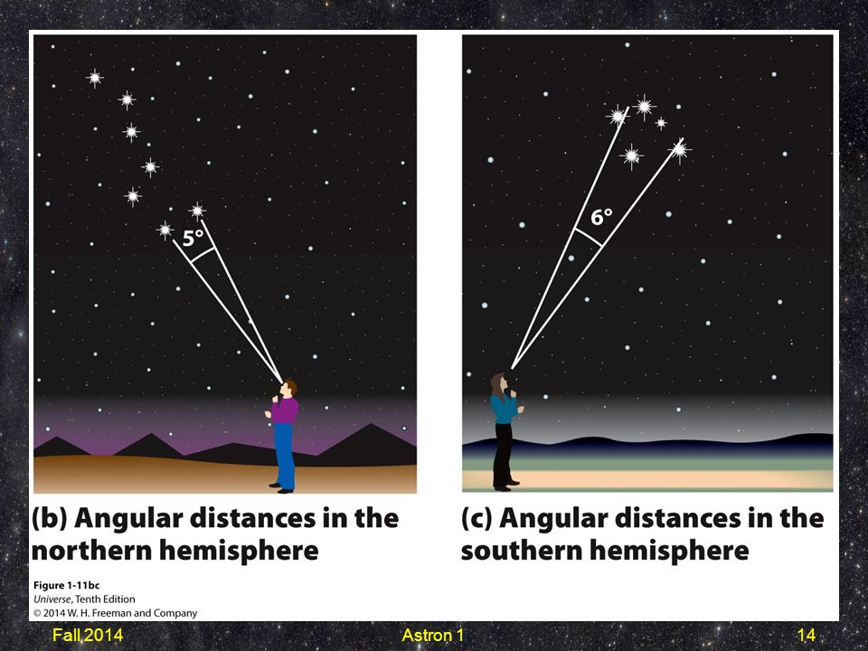Figure 1-11b The seven bright stars that make up the Big Dipper can be seen from anywhere in the northern hemisphere. The angular distance between the two pointer stars at the front of the Big Dipper is about 5°.