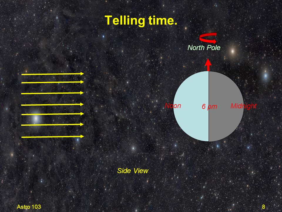 Telling time. Noon Midnight 6 pm North Pole Top View Astro 103