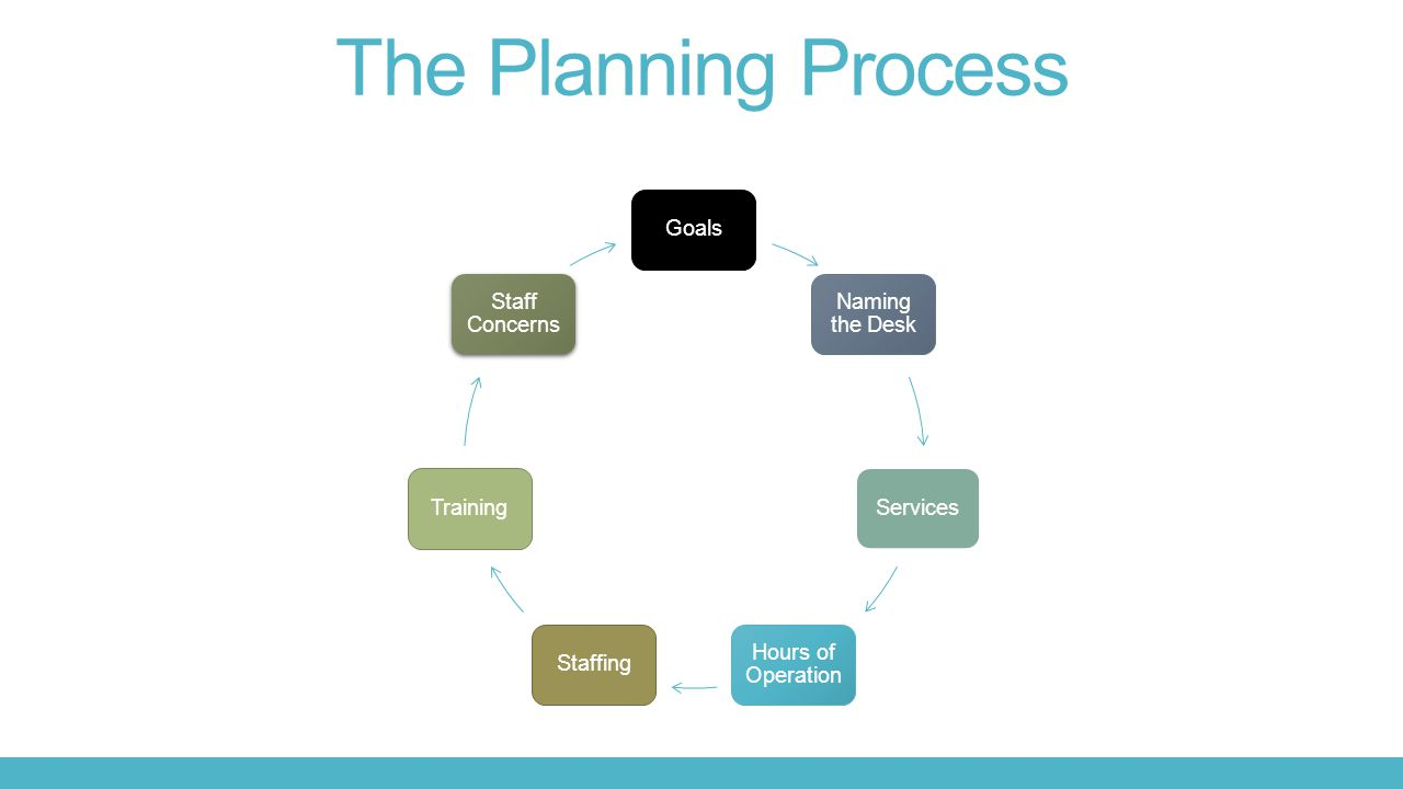 The Planning Process Goals Naming the Desk Services Hours of Operation