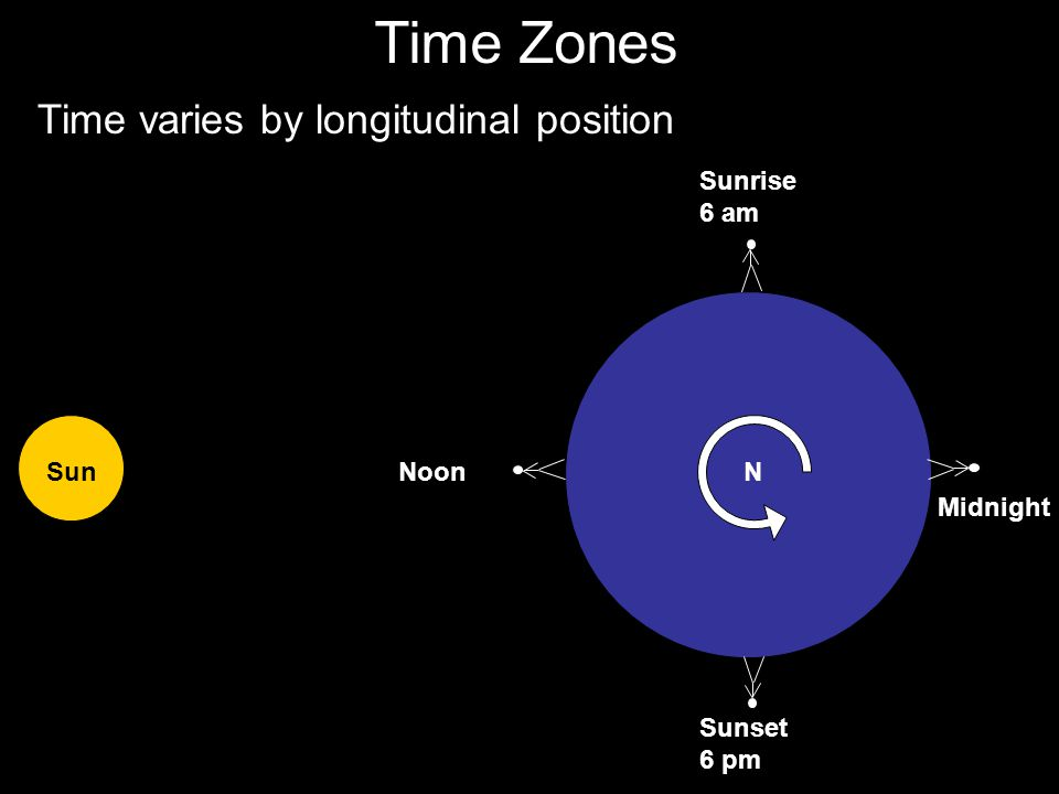 Time Zones Time varies by longitudinal position Sunrise 6 am Sun Noon