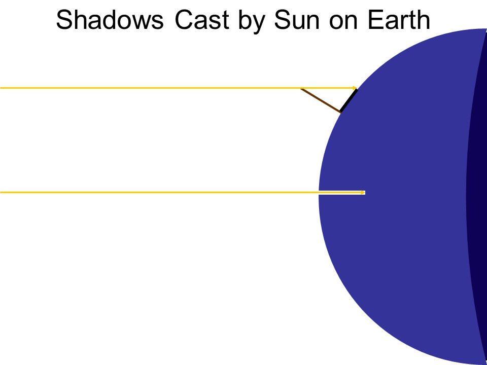 Shadows Cast by Sun on Earth