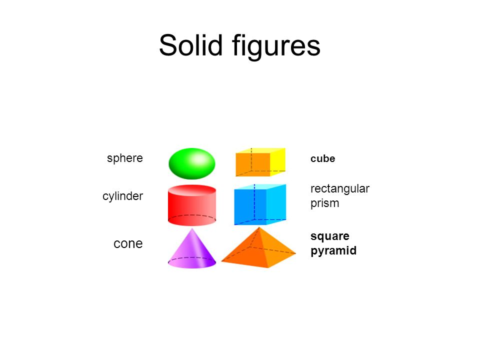 Solid figures cone sphere rectangular prism cylinder square pyramid