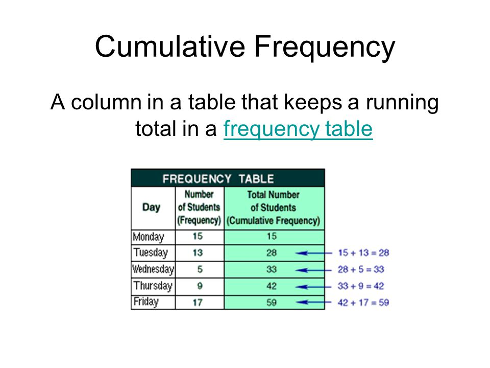 A column in a table that keeps a running total in a frequency table