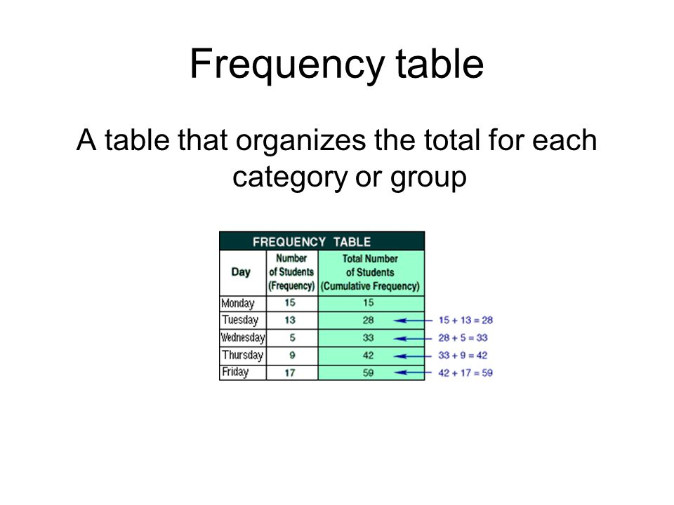 A table that organizes the total for each category or group