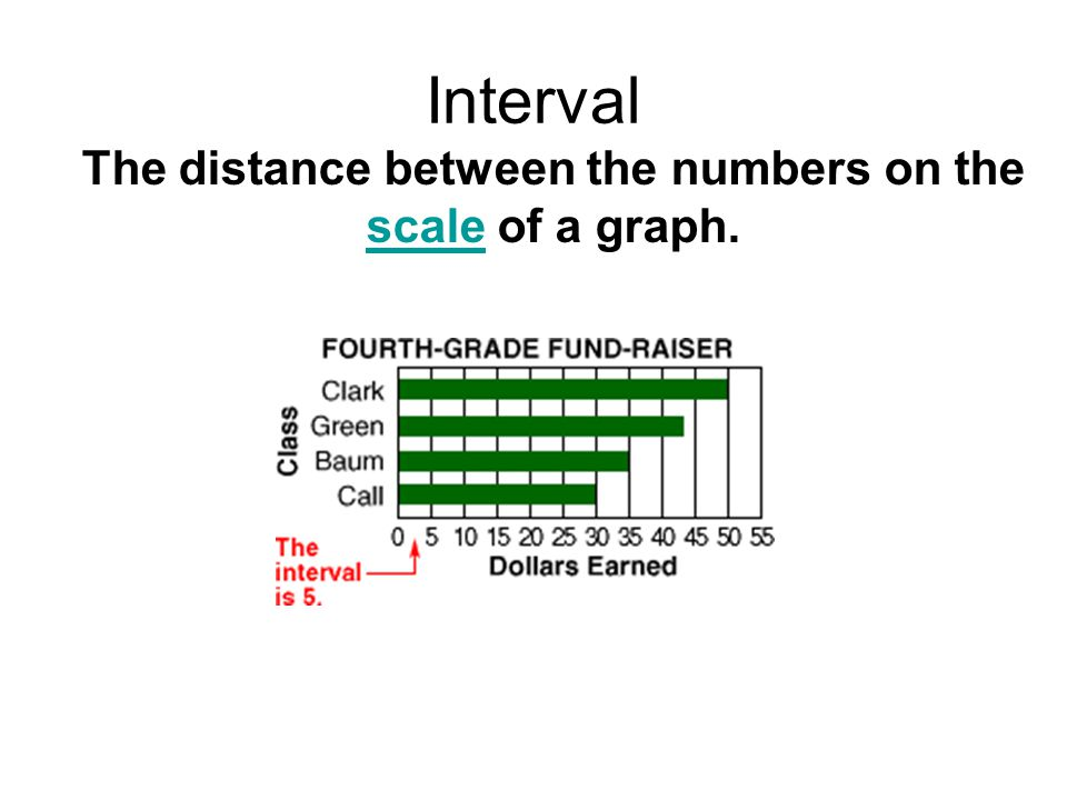 The distance between the numbers on the scale of a graph.