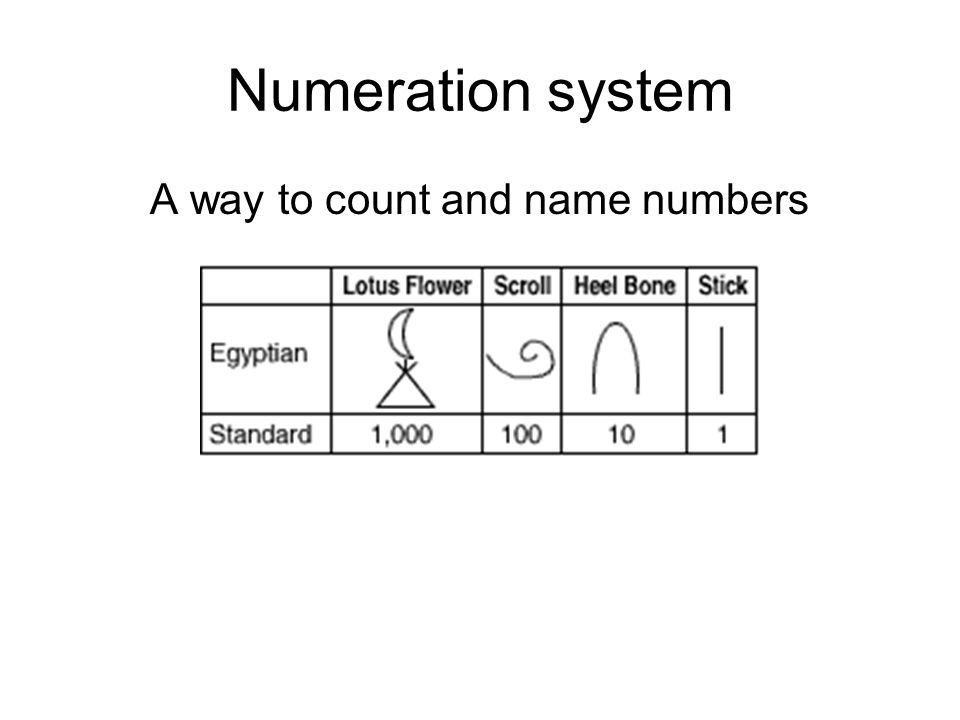 A way to count and name numbers