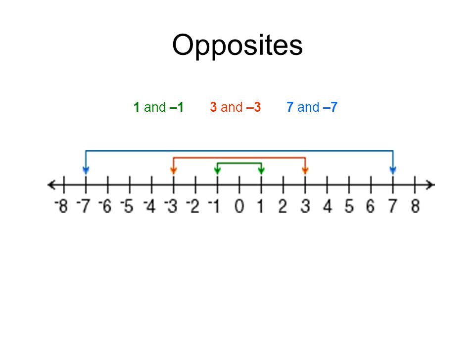 Opposites 1 and –1 3 and –3 7 and –7