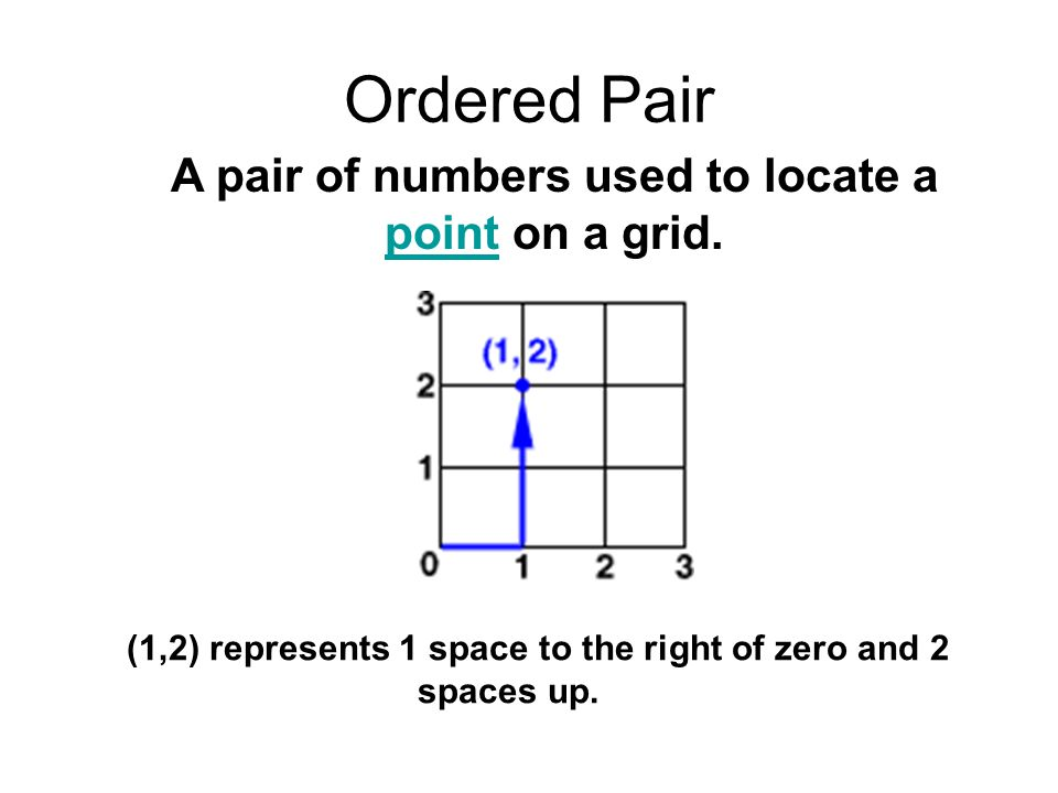 Ordered Pair A pair of numbers used to locate a point on a grid.