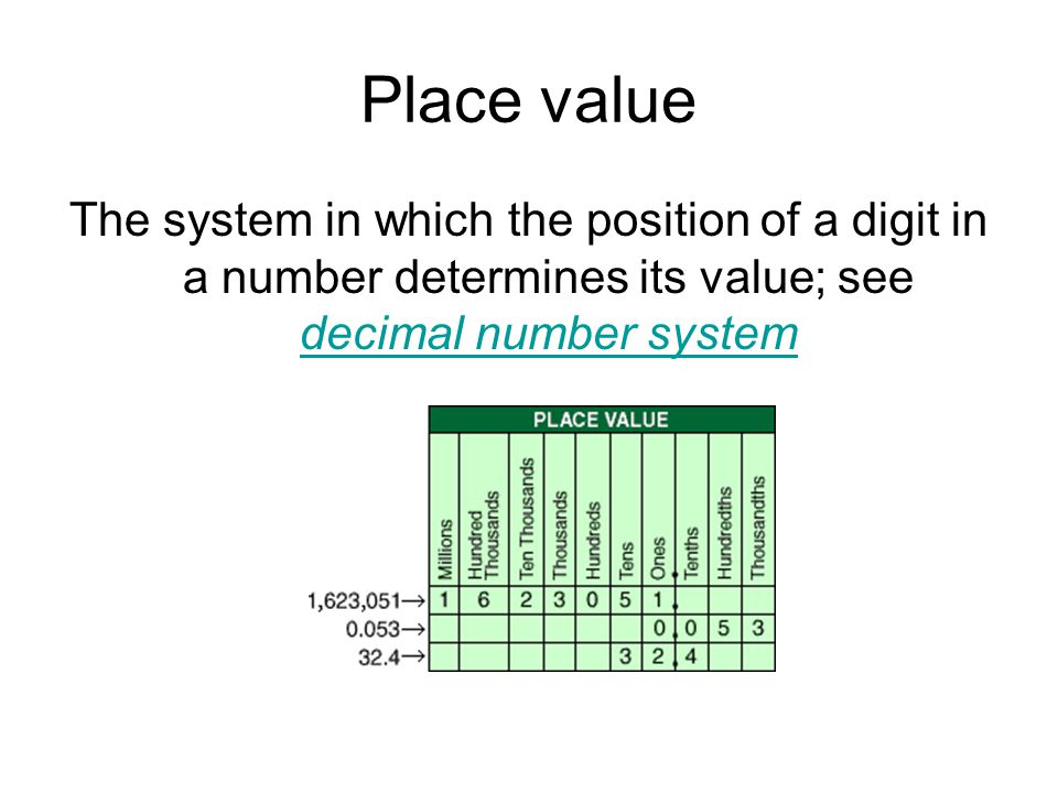 Place value The system in which the position of a digit in a number determines its value; see decimal number system.
