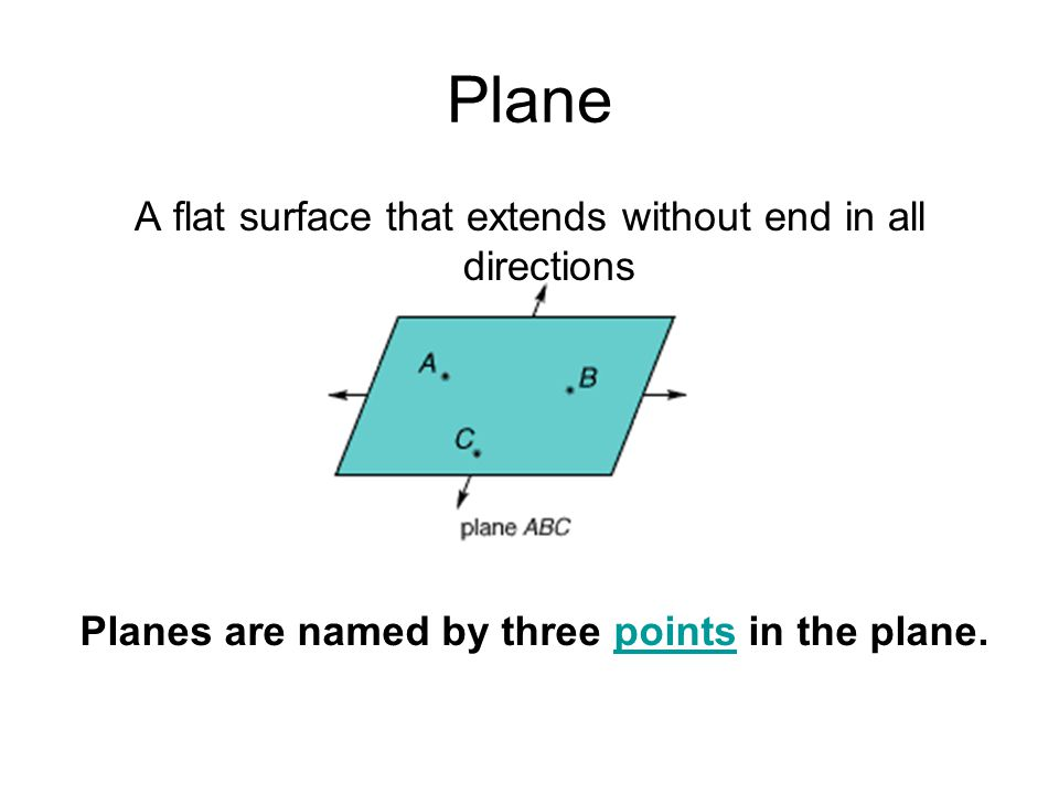 Planes are named by three points in the plane.