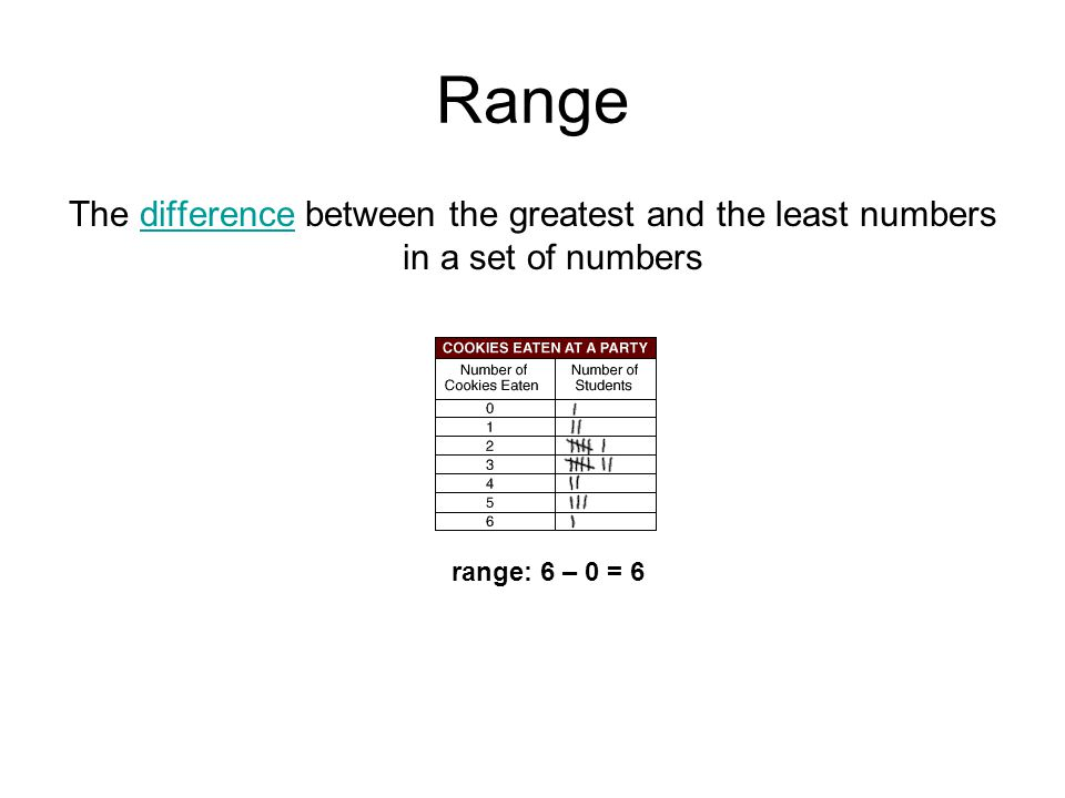 Range The difference between the greatest and the least numbers in a set of numbers.