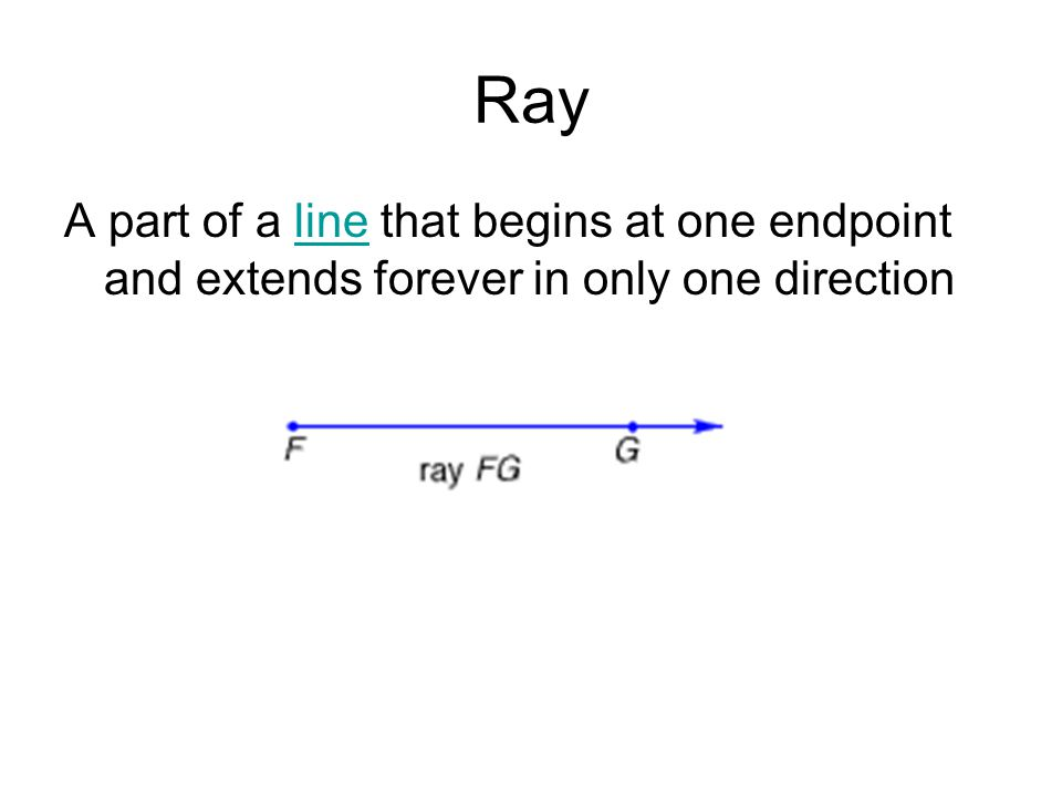 Ray A part of a line that begins at one endpoint and extends forever in only one direction