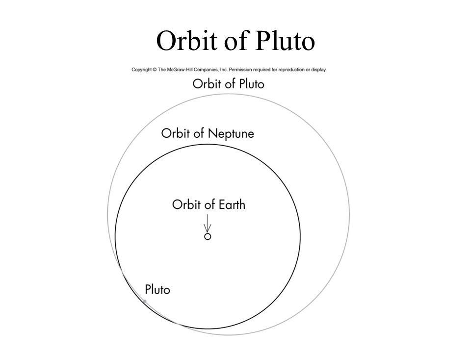 Orbit of Pluto