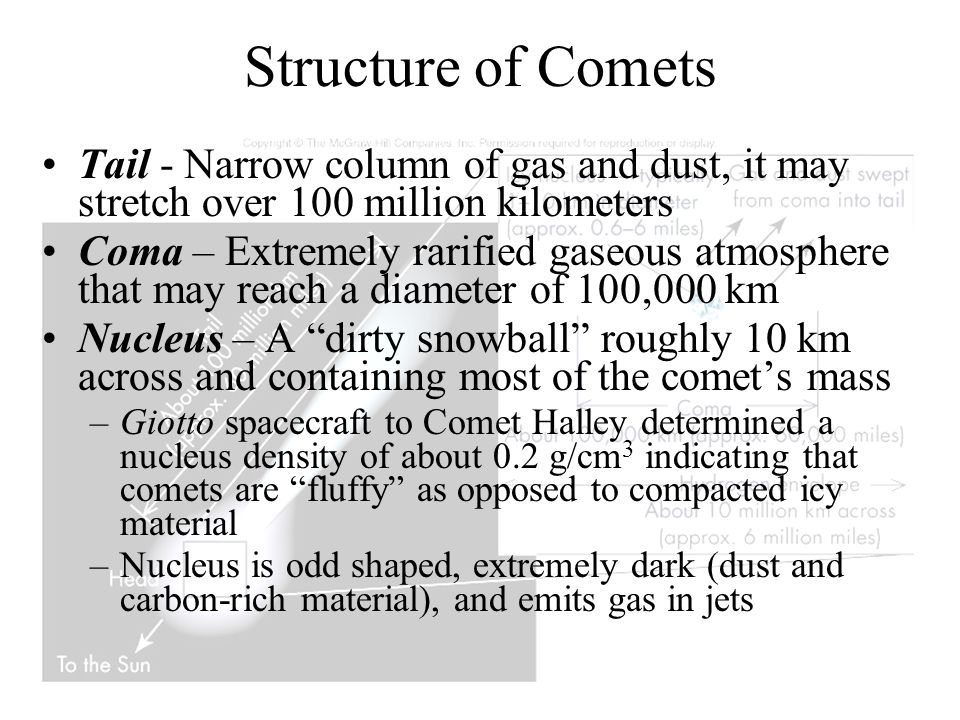 Structure of Comets Tail - Narrow column of gas and dust, it may stretch over 100 million kilometers.