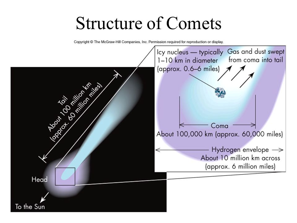 Structure of Comets