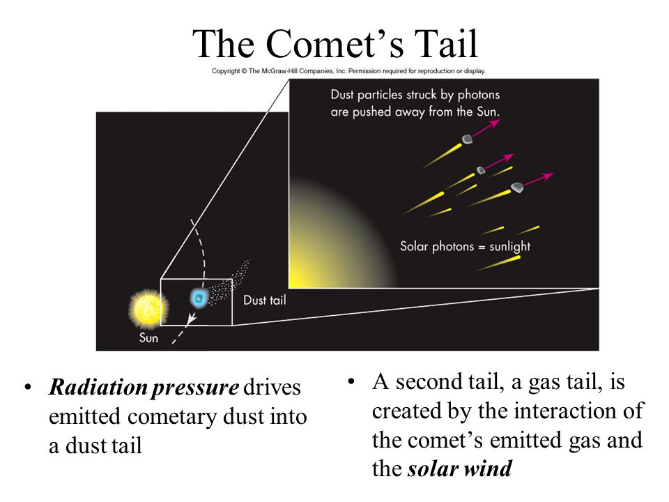 The Comet's Tail A second tail, a gas tail, is created by the interaction of the comet's emitted gas and the solar wind.