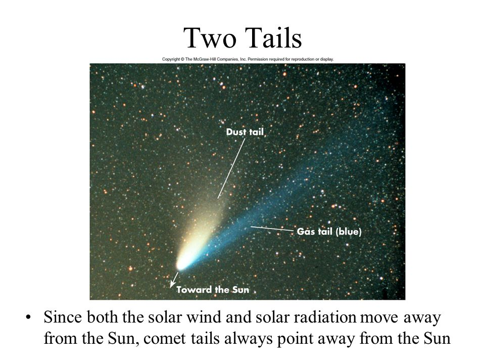 Two Tails Since both the solar wind and solar radiation move away from the Sun, comet tails always point away from the Sun.