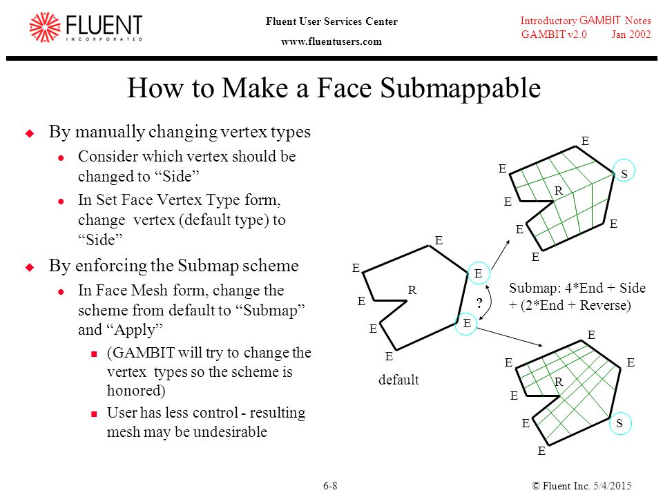 How to Make a Face Submappable