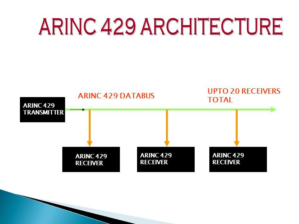 ARINC 429 ARCHITECTURE UPTO 20 RECEIVERS ARINC 429 DATABUS TOTAL